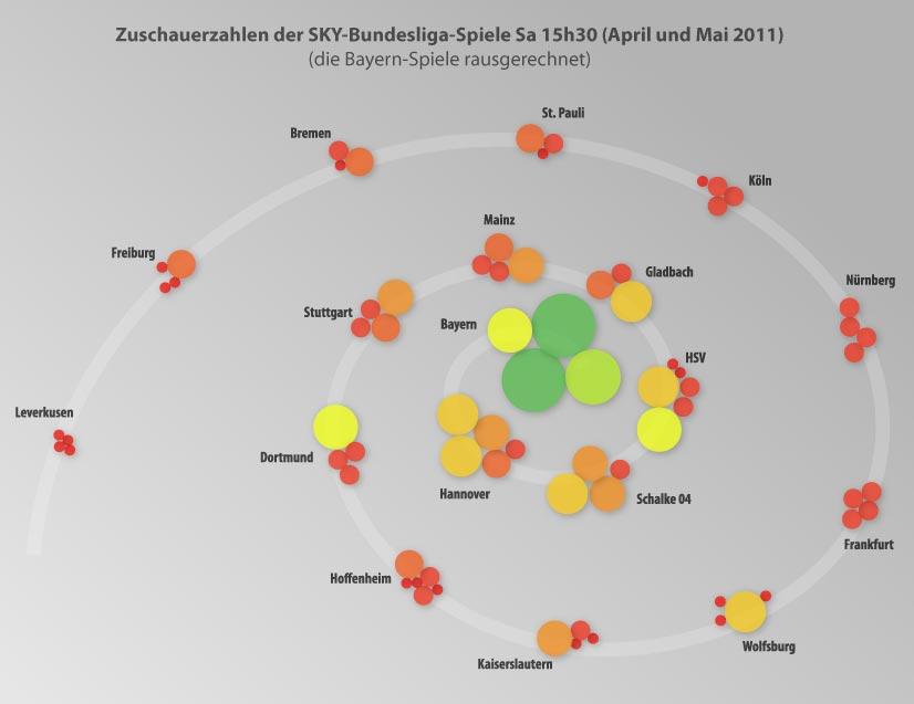 Planet Bayern – Die Bundesliga bei SKY   allesaussersport bQ0qS